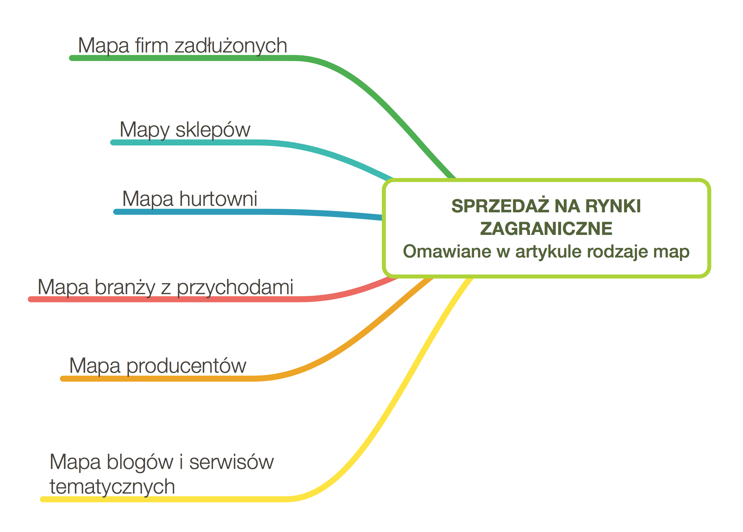 Rodzaje map rynku wykonywane przez LandscapeLab
