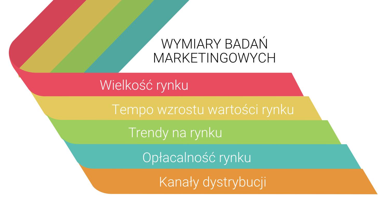 badania marketingowe - kluczowe składniki