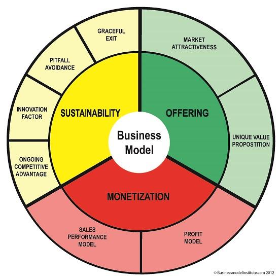 model biznesowy szablon