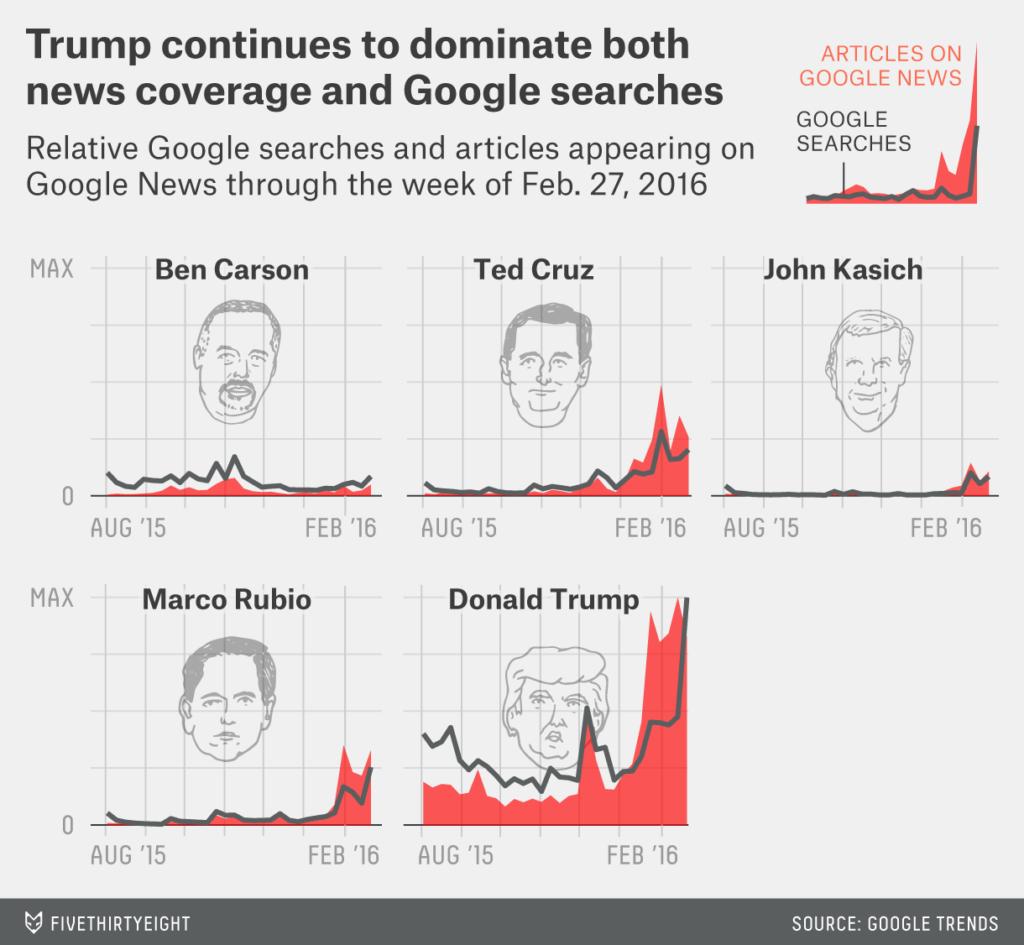 Wizualizacja poprzez połączenie wielu wykresów