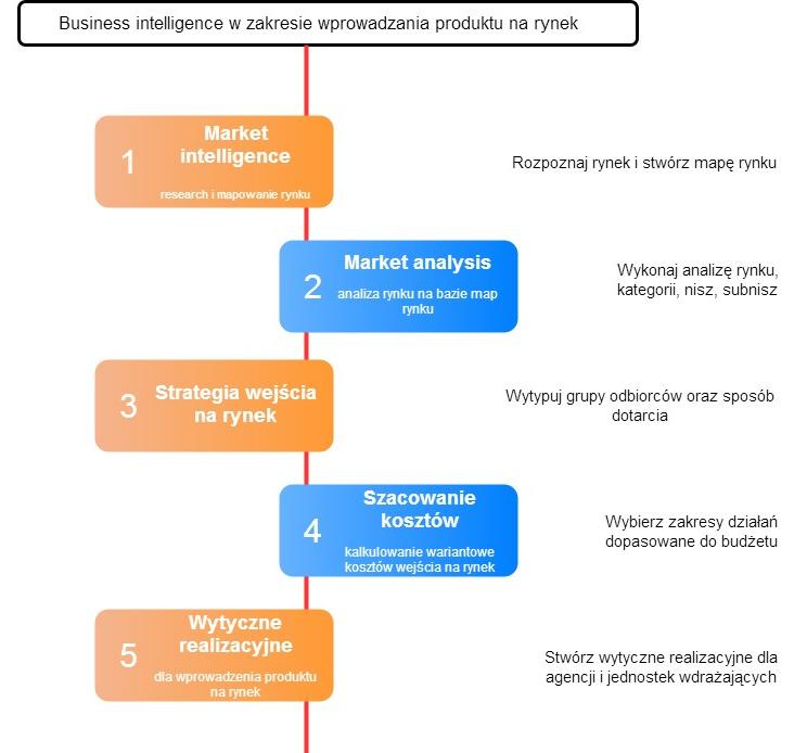 business intelligence - wprowadzenie produktu na rynek