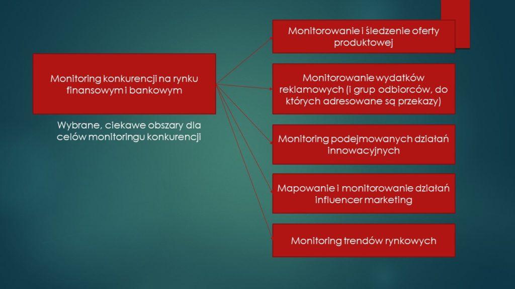 Monitoring konkurencji na rynku bankowym i finansowym